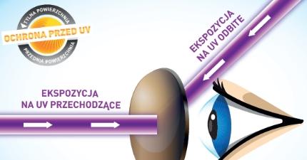 Ekspozycja na promieniowanie UV. Materiały Essilor.