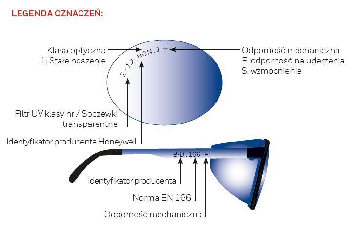 okulary ochronne bhp Honeywell oznaczenia